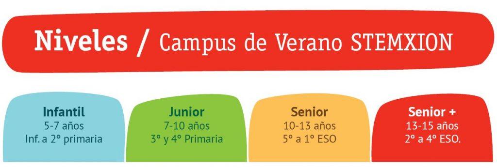 niveles edad campus